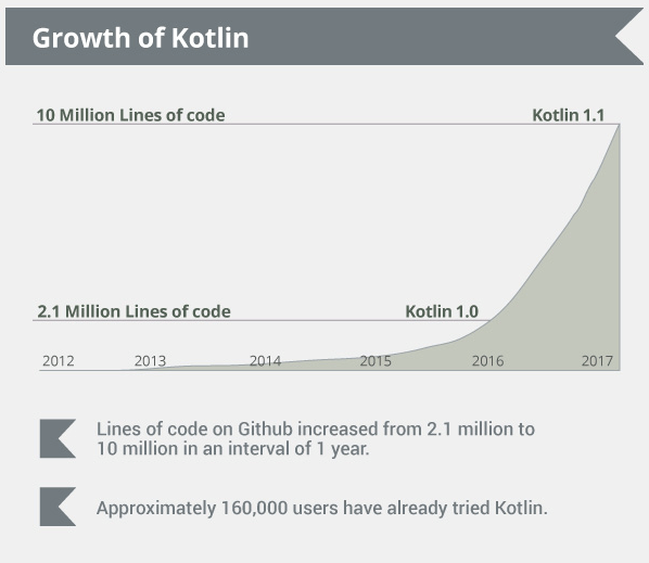 Growth Of Kotlin
