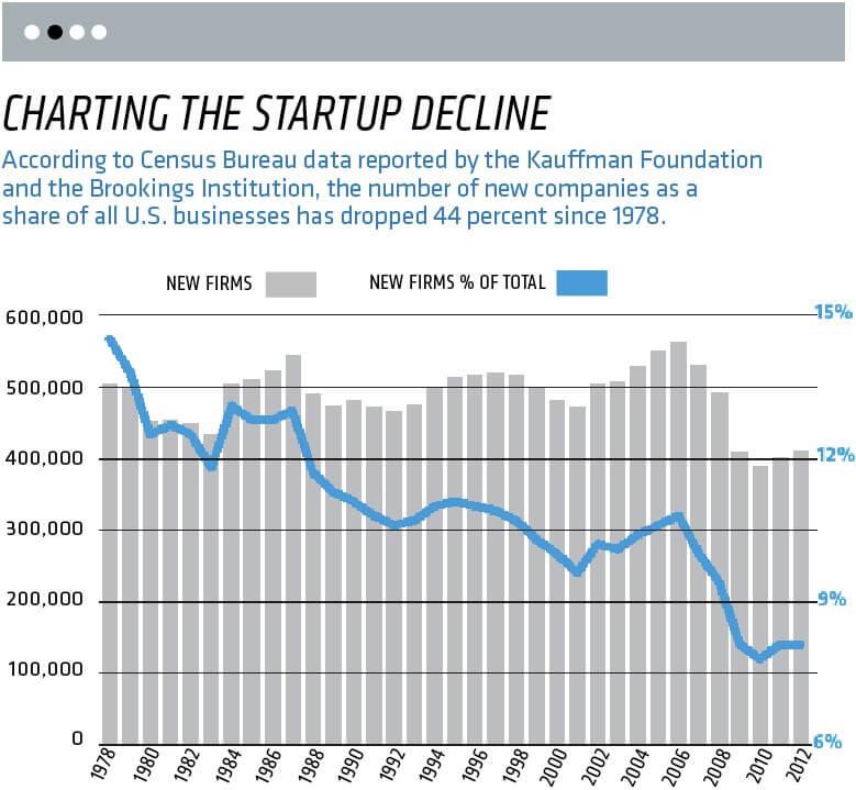 startup decline
