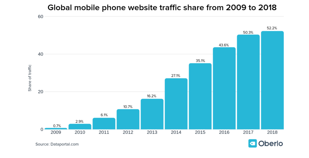 Global-mobile-phone-website-traffic-share-from-2009-to-2018