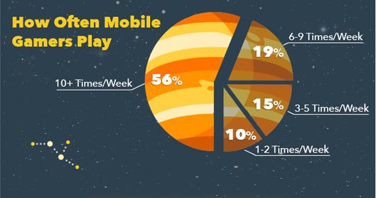 Mobile Game Players