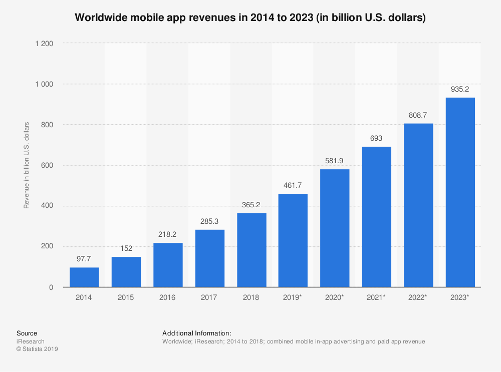 Worldwide App revenue