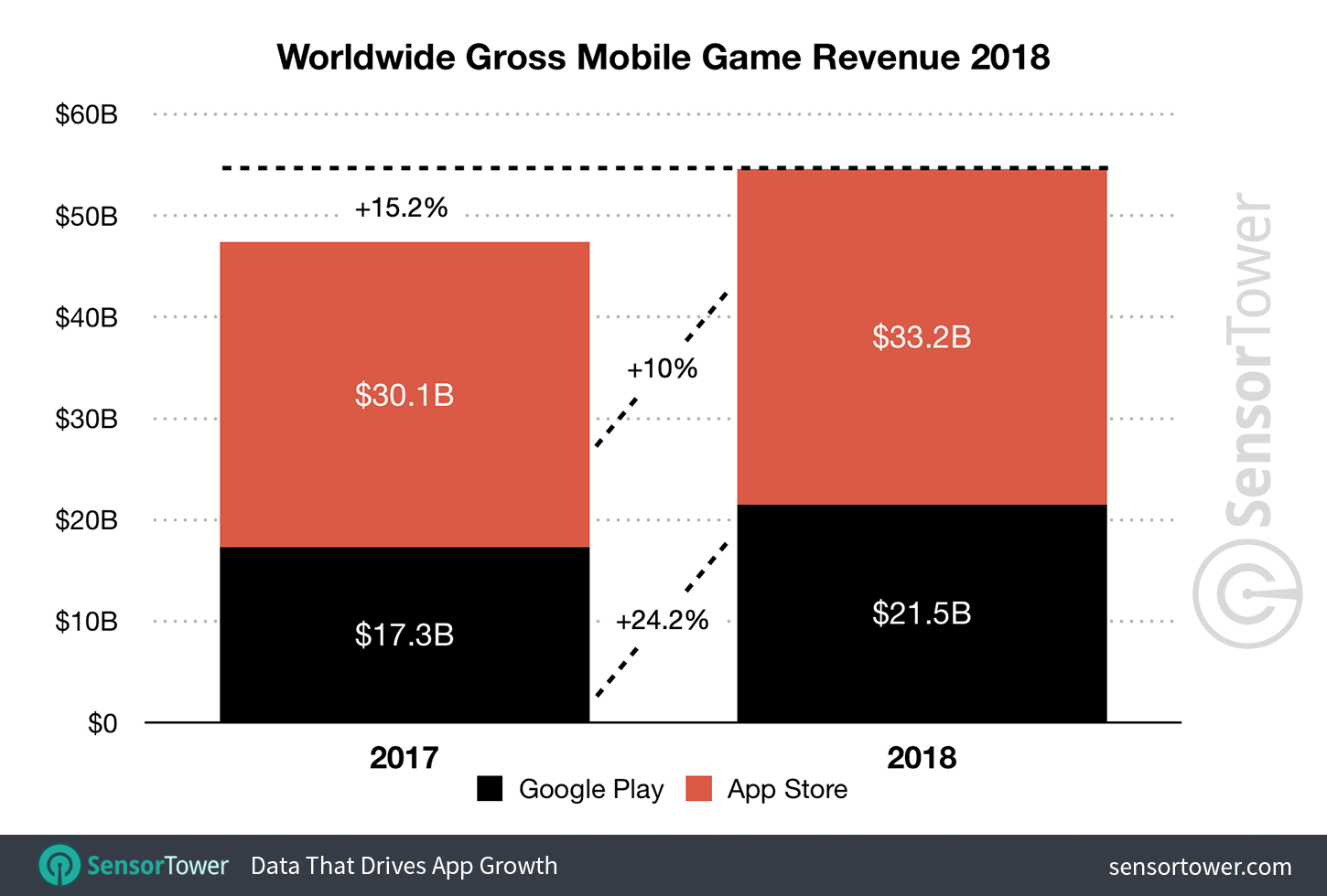 app-revenue-games-2018