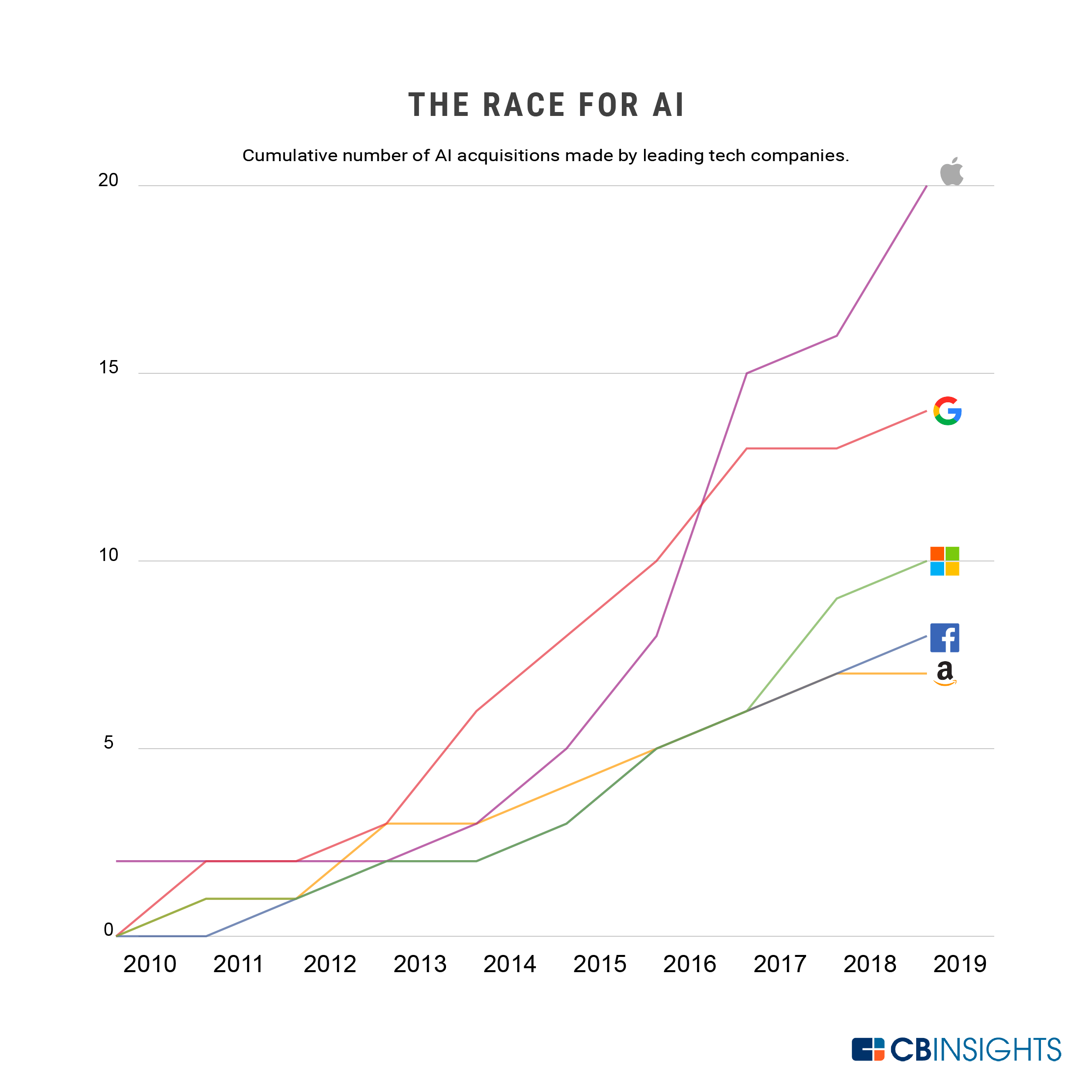 The Race for AI