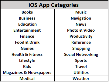Top App categories