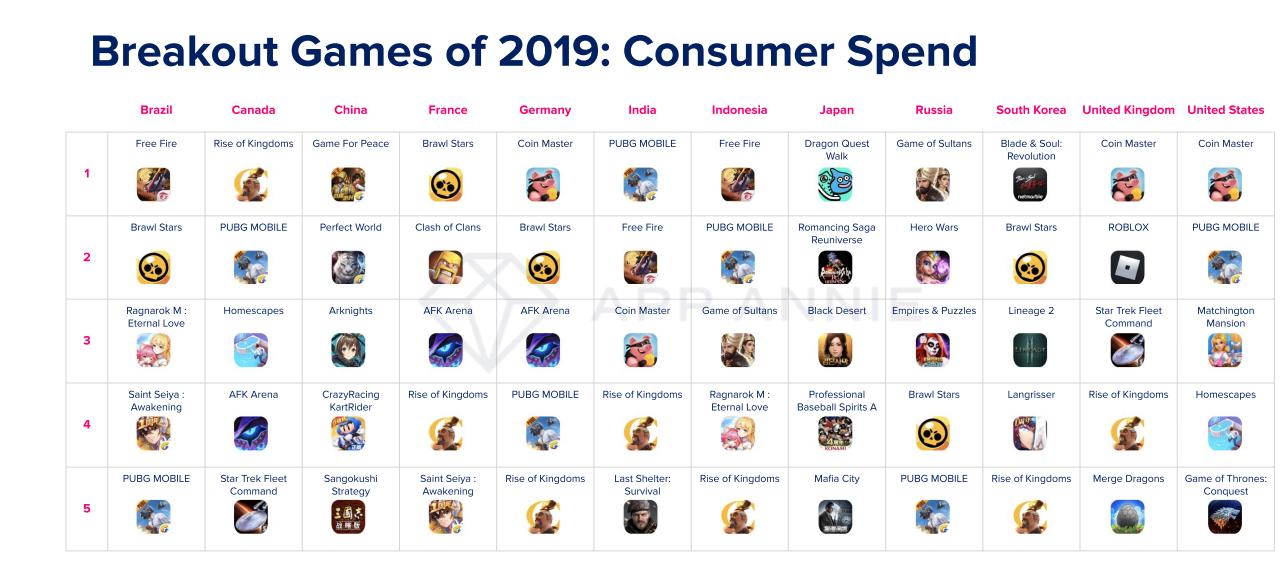 Consumer Spend 2020