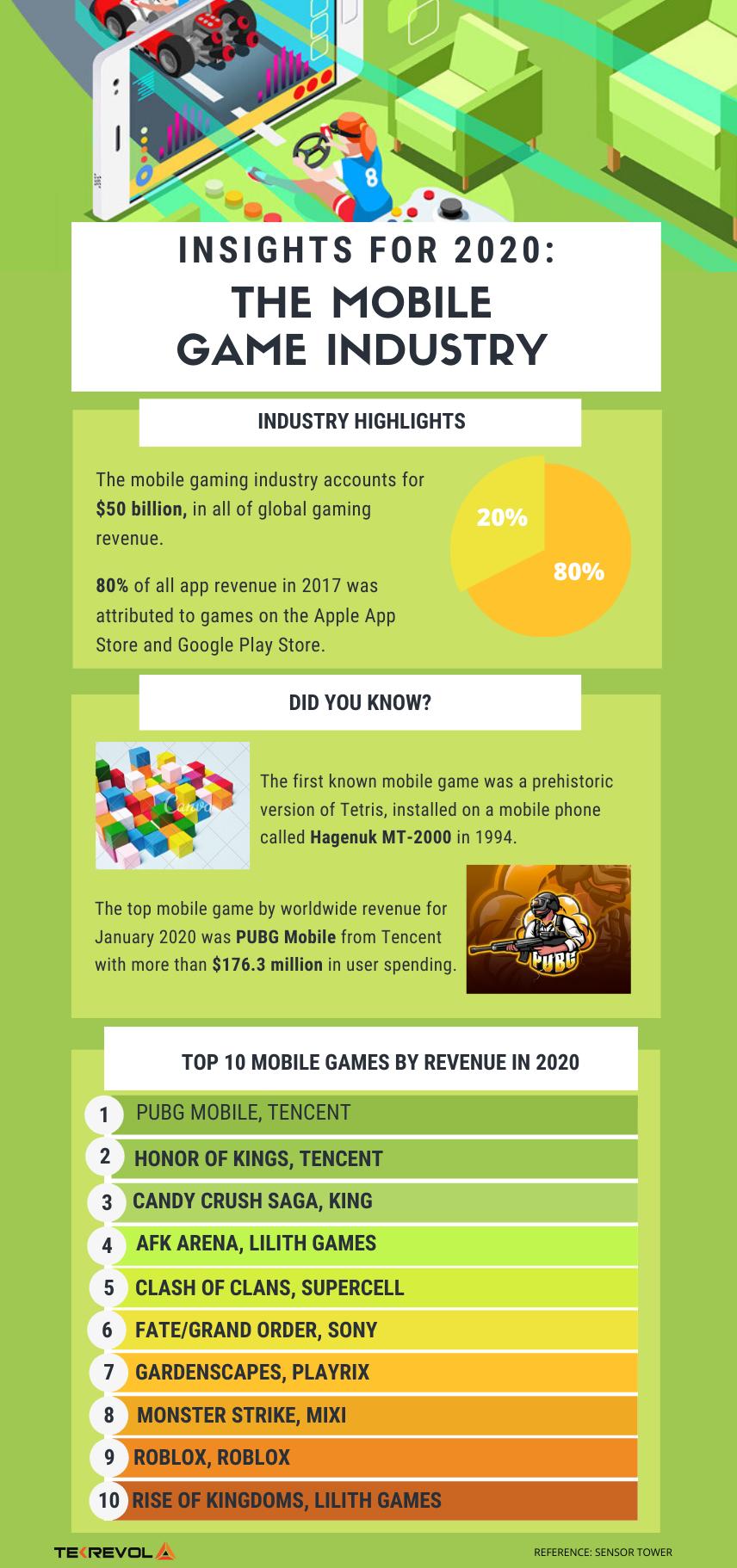 Game Development Infographic