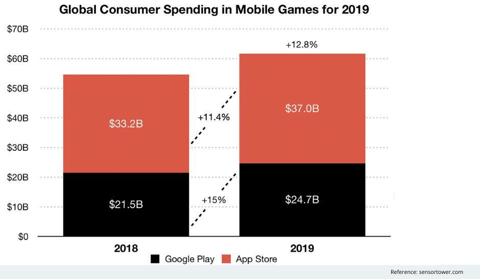 Consumer Game Revenue
