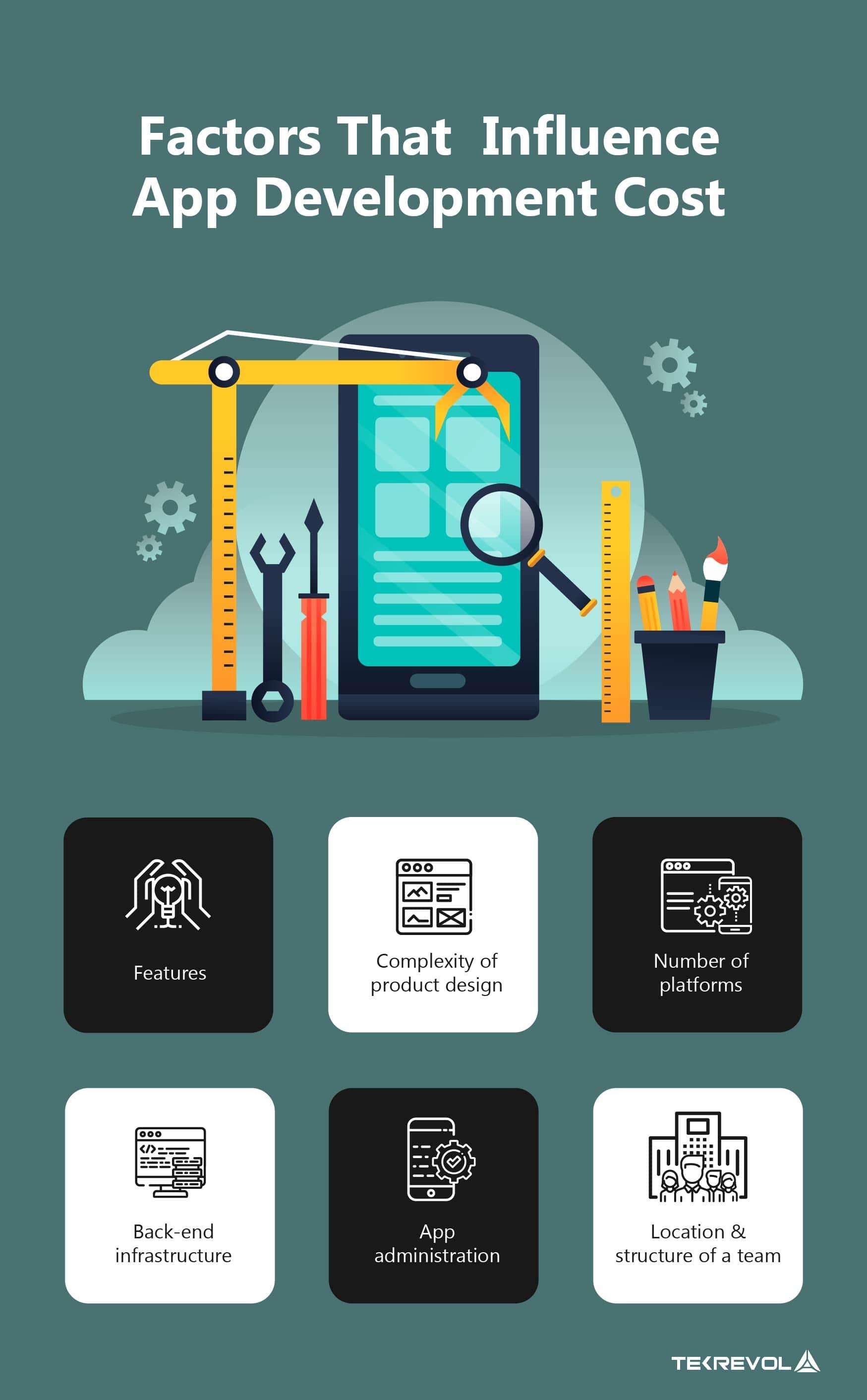 factors that influence app cost