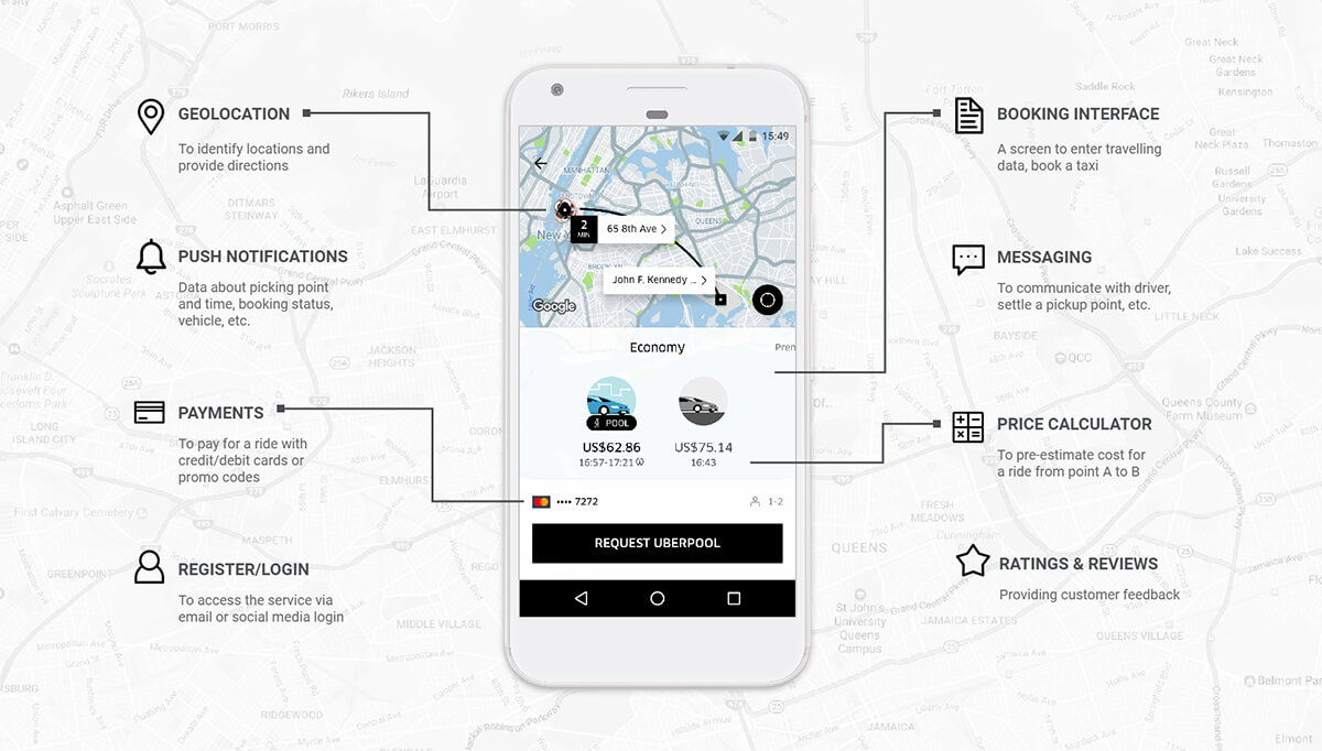 Uber Features