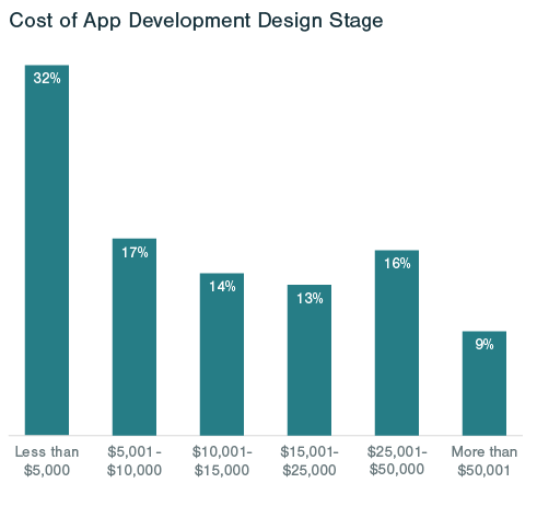 Cost of Game design documents