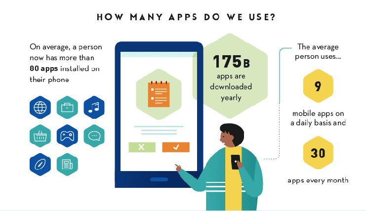 How many Apps