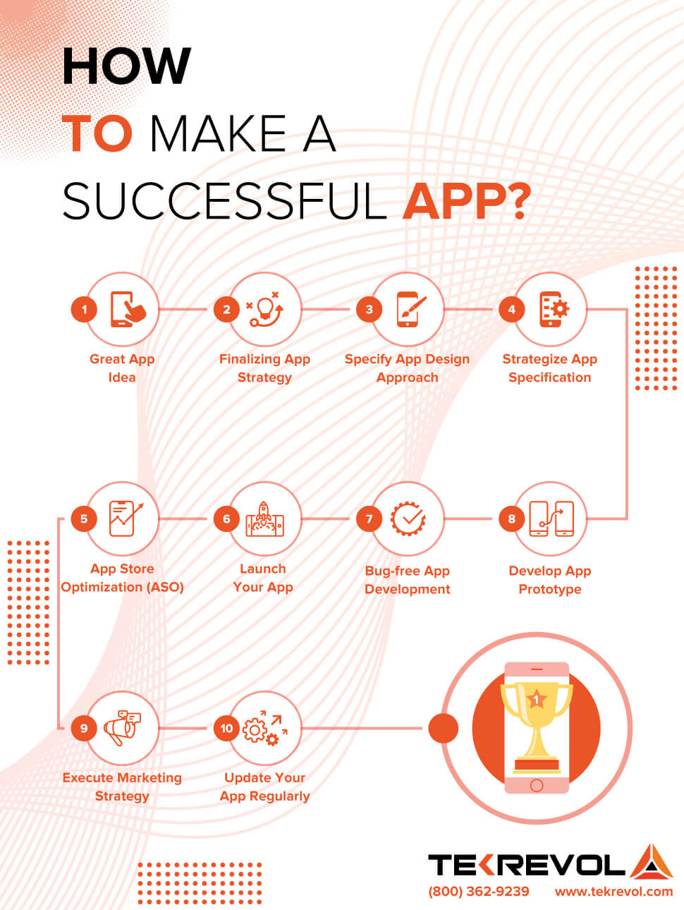 How to make app successful