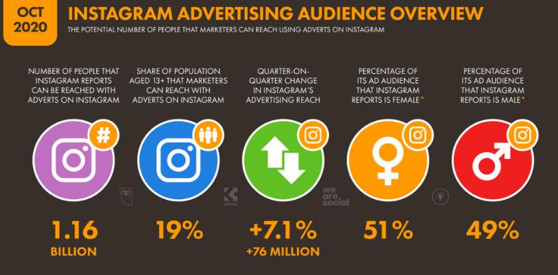 Instagram Advertising Audience