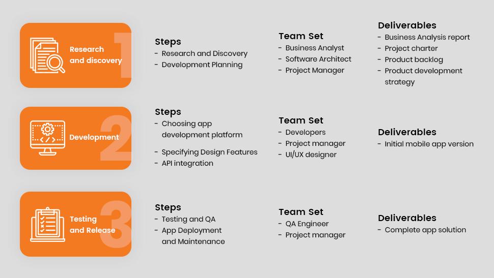 the telemedicine app development process