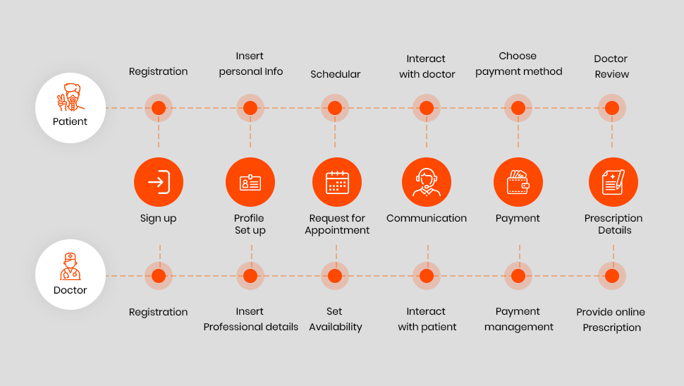 The image below can help you have a quick idea of how each module should be designed and integrated to ensure convenient and smooth availability of services.